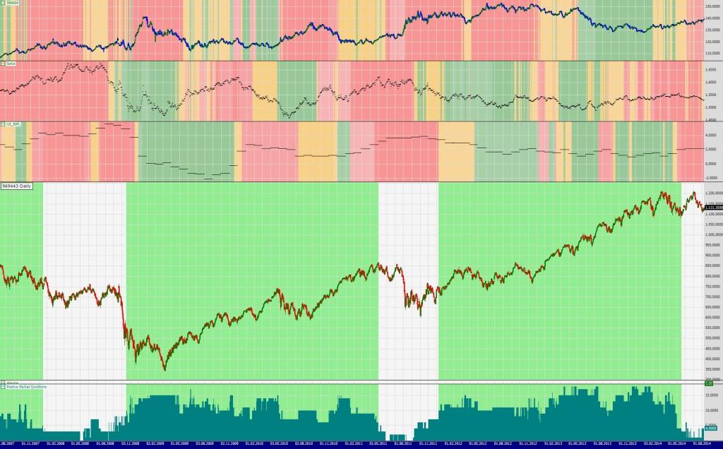 US Aktienmarktindikator